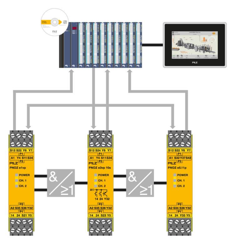 Uzun Kablo ve Üretim Hatlarınızı Emniyete Alın | Pilz PLIDdys